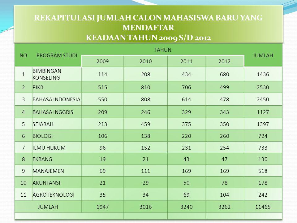 REKAPITULASI JUMLAH CALON MAHASISWA BARU YANG MENDAFTAR KEADAAN TAHUN 2009 S/D 2012