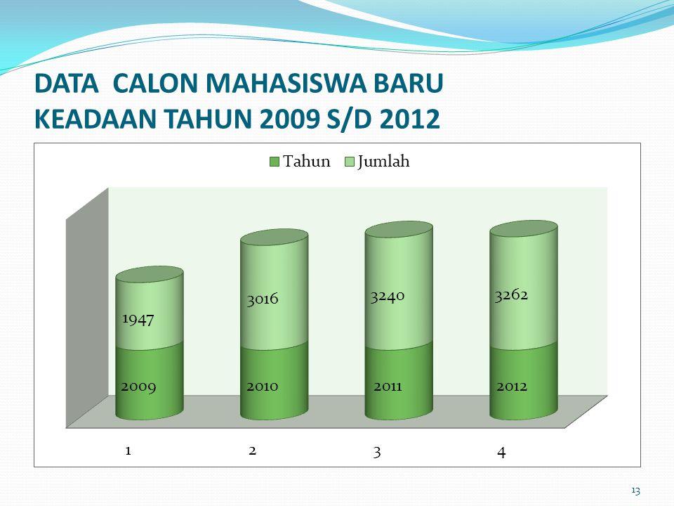 DATA CALON MAHASISWA BARU KEADAAN TAHUN 2009 S/D 2012