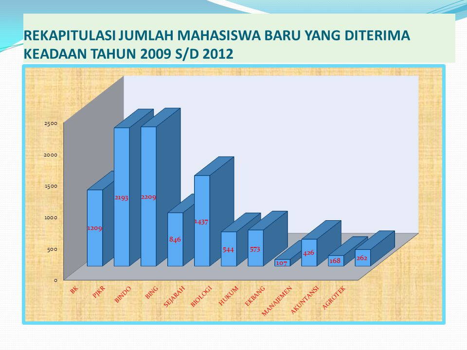 REKAPITULASI JUMLAH MAHASISWA BARU YANG DITERIMA KEADAAN TAHUN 2009 S/D 2012