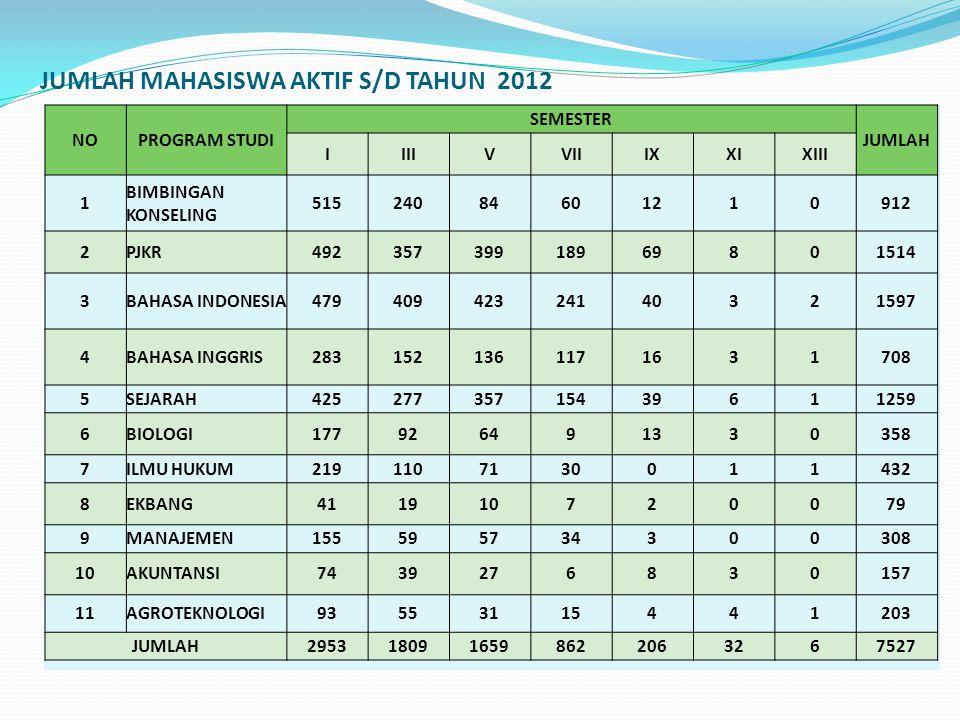 JUMLAH MAHASISWA AKTIF S/D TAHUN 2012