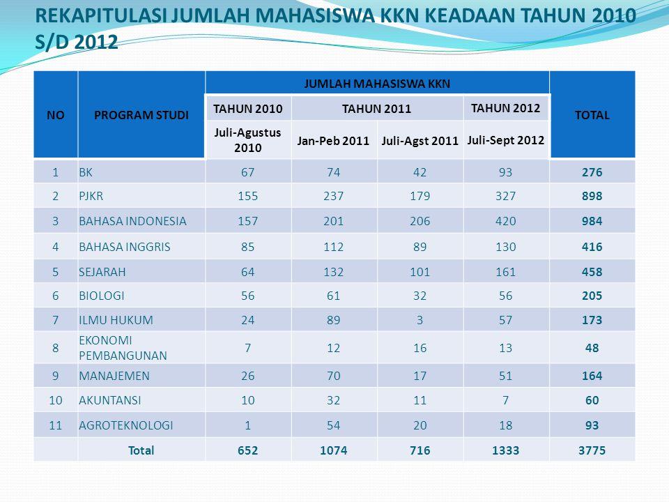 REKAPITULASI JUMLAH MAHASISWA KKN KEADAAN TAHUN 2010 S/D 2012