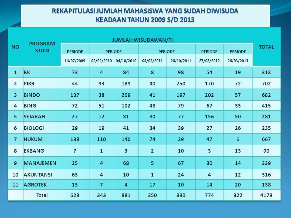 REKAPITULASI JUMLAH MAHASISWA YANG SUDAH DIWISUDA KEADAAN TAHUN 2009 S/D 2013