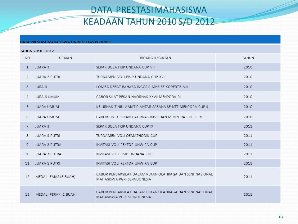 DATA PRESTASI MAHASISWA KEADAAN TAHUN 2010 S/D 2012