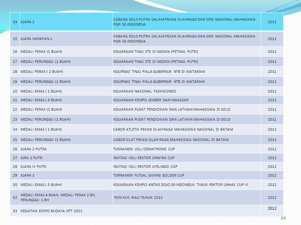 14 JUARA 2. CABANG SOLO PUTRA DALAM PEKAN OLAHRAGA DAN SENI NASIONAL MAHASISWA PGRI SE-INDONESIA. 2011.