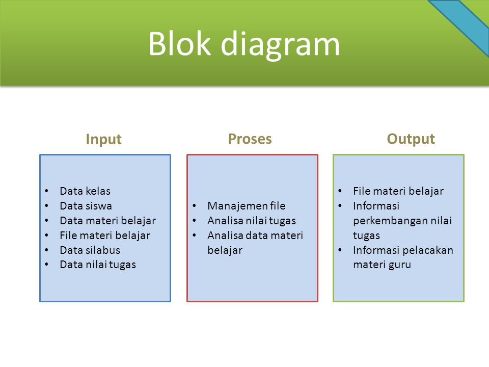 Blok diagram Input Proses Output Data kelas Data siswa