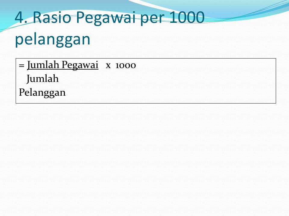 4. Rasio Pegawai per 1000 pelanggan