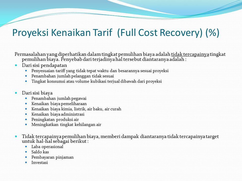 Proyeksi Kenaikan Tarif (Full Cost Recovery) (%)