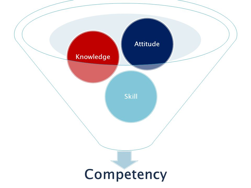 Attitude Knowledge Skill Competency