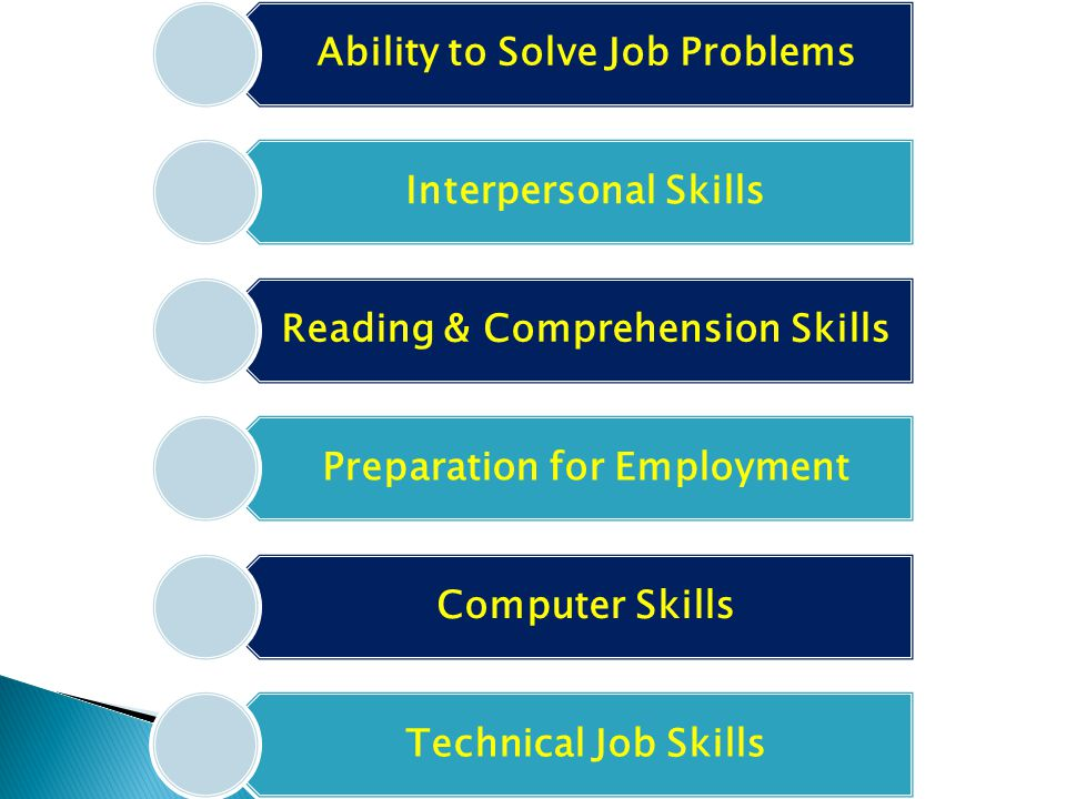Ability to Solve Job Problems Interpersonal Skills