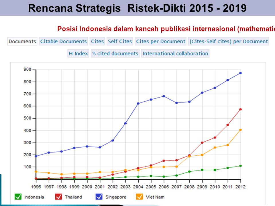 Rencana Strategis Ristek-Dikti 2015 - 2019