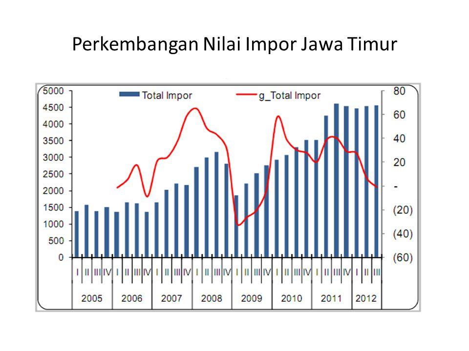 Perkembangan Nilai Impor Jawa Timur