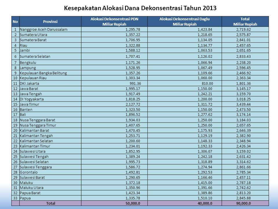 Kesepakatan Alokasi Dana Dekonsentrasi Tahun 2013