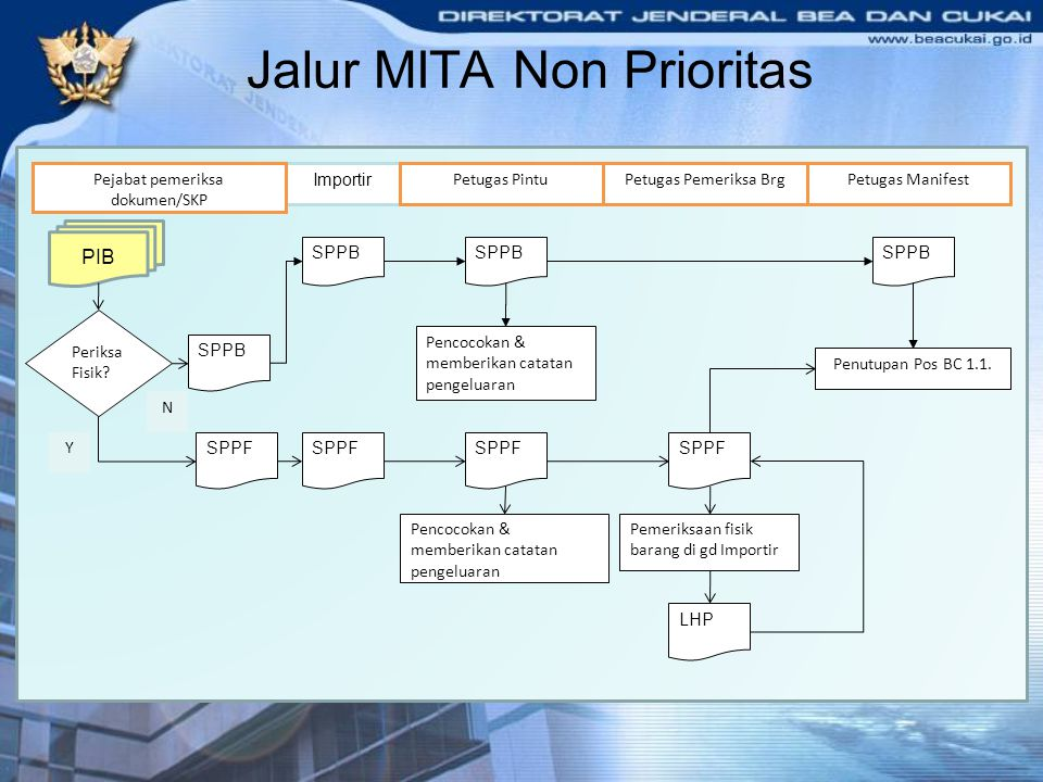 Jalur MITA Non Prioritas