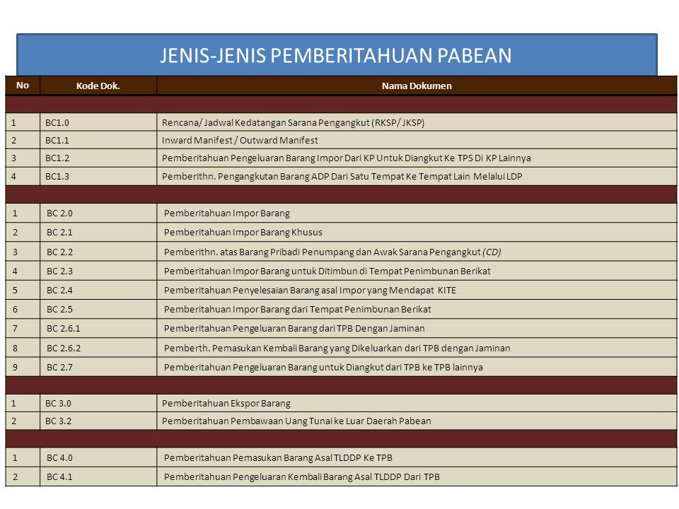 JENIS-JENIS PEMBERITAHUAN PABEAN