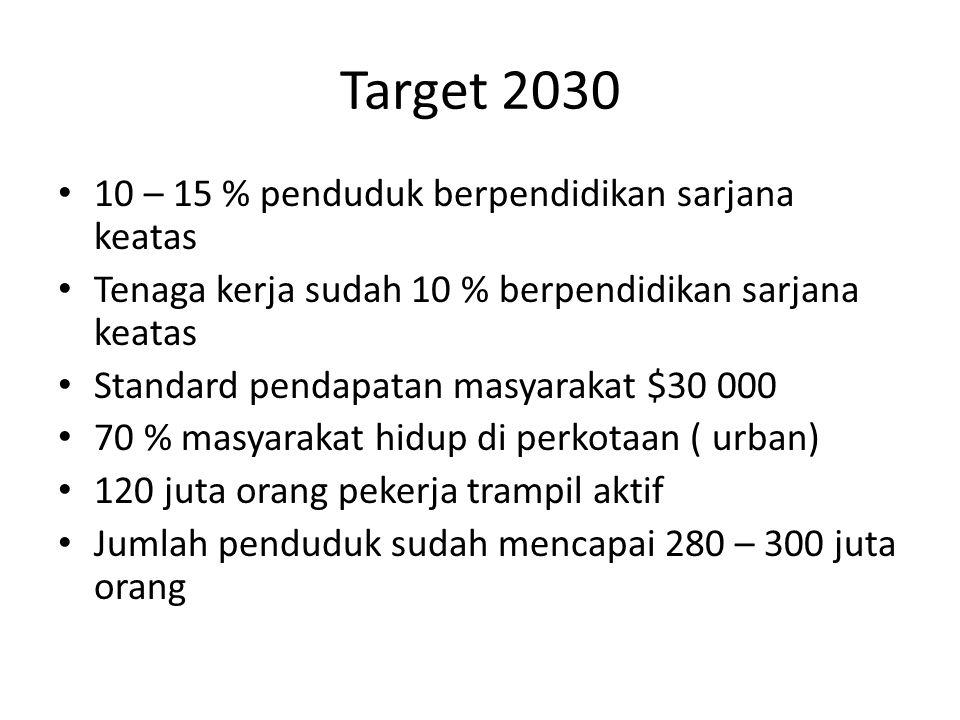 Target 2030 10 – 15 % penduduk berpendidikan sarjana keatas