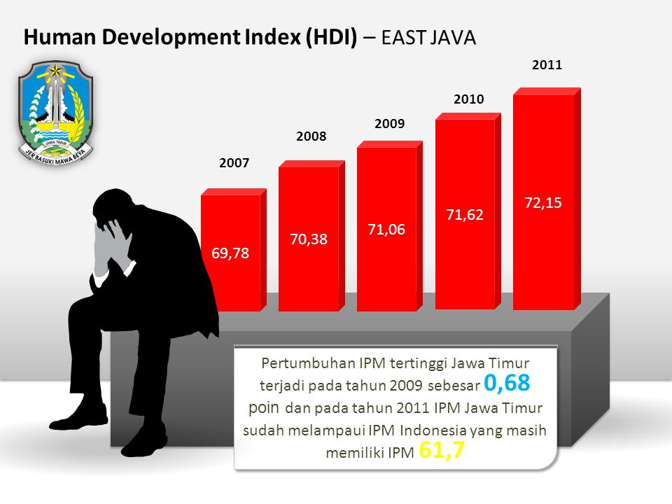 Human Development Index (HDI) – EAST JAVA