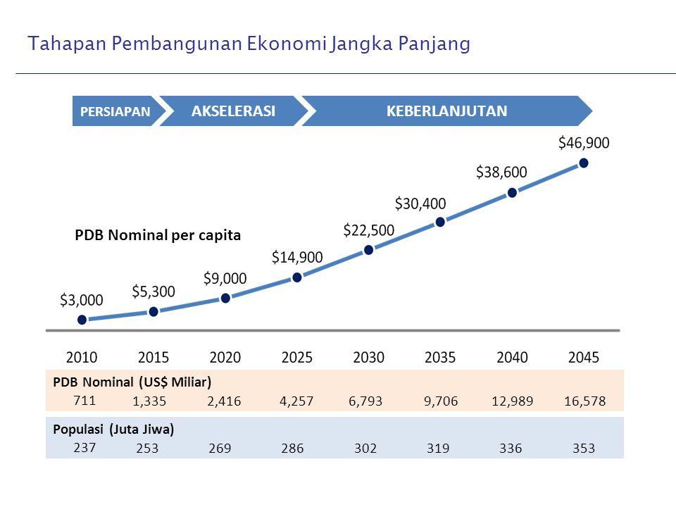 Tahapan Pembangunan Ekonomi Jangka Panjang