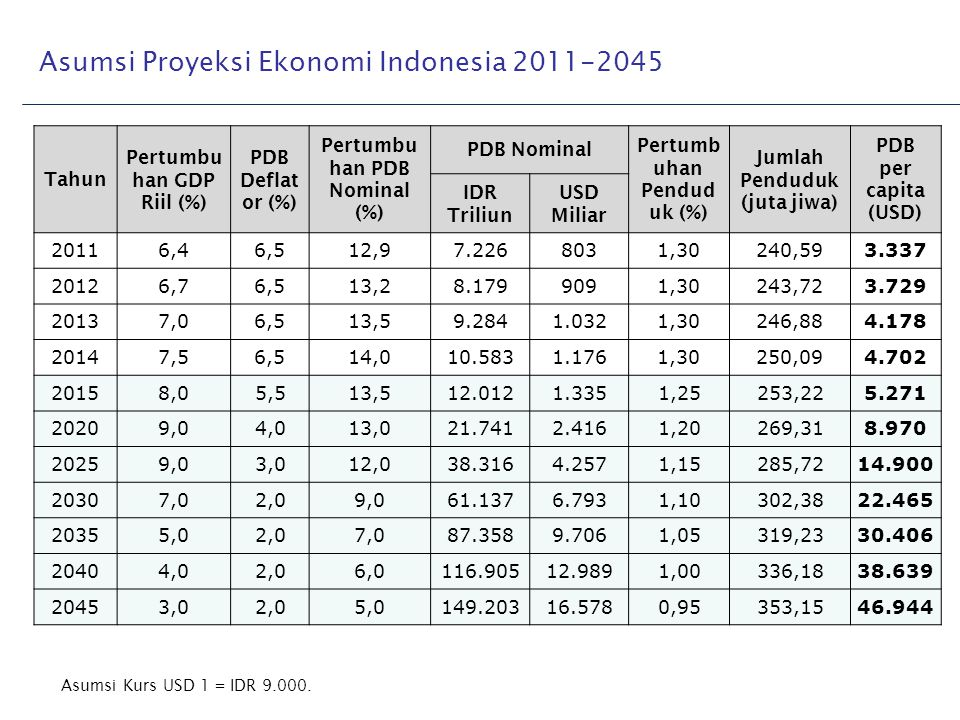 Asumsi Proyeksi Ekonomi Indonesia 2011-2045