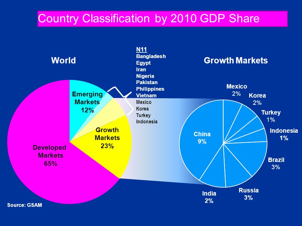 Country Classification by 2010 GDP Share