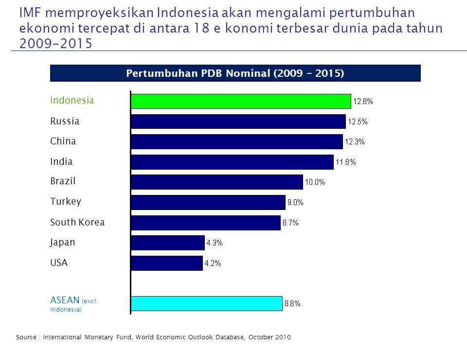 Pertumbuhan PDB Nominal (2009 – 2015)