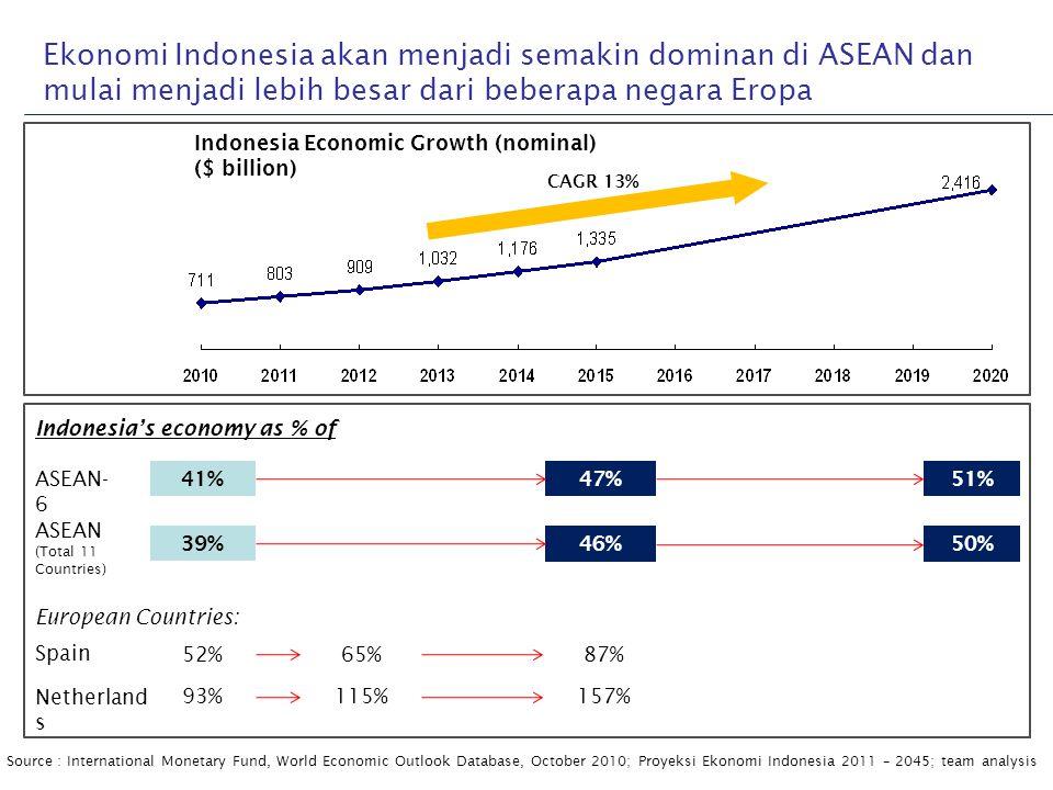 Ekonomi Indonesia akan menjadi semakin dominan di ASEAN dan mulai menjadi lebih besar dari beberapa negara Eropa