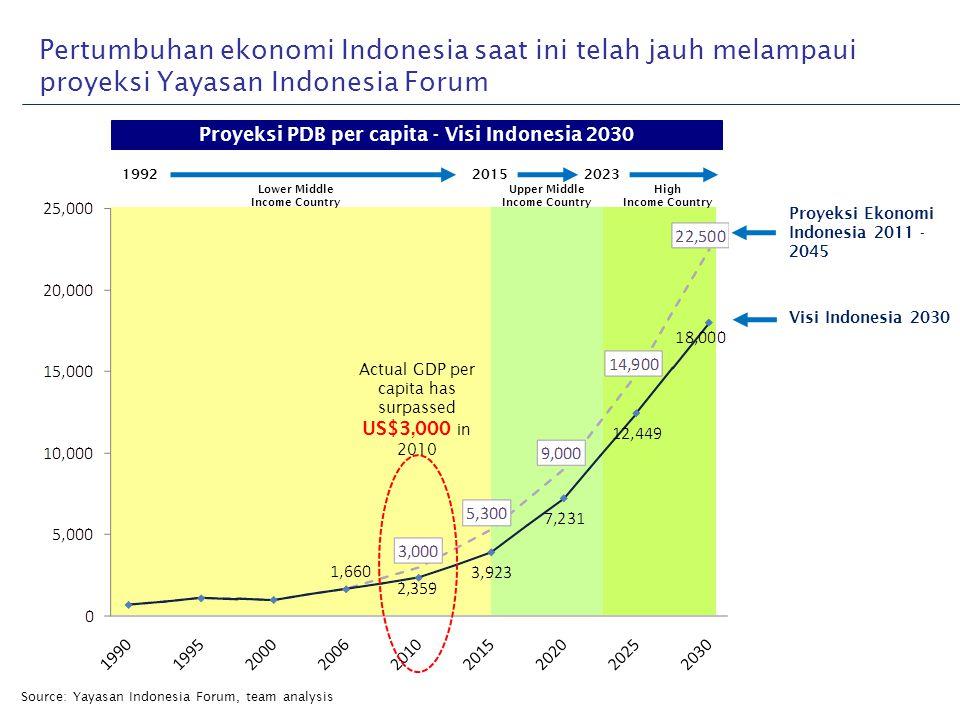 Proyeksi PDB per capita - Visi Indonesia 2030
