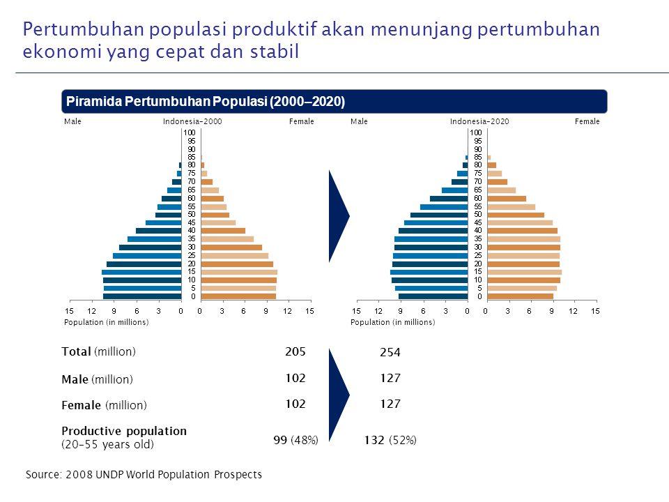 Pertumbuhan populasi produktif akan menunjang pertumbuhan ekonomi yang cepat dan stabil
