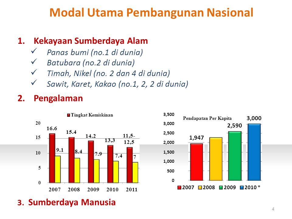 Modal Utama Pembangunan Nasional