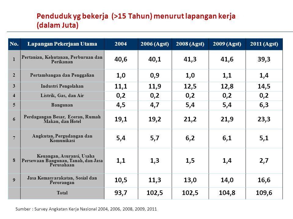 Penduduk yg bekerja (>15 Tahun) menurut lapangan kerja (dalam Juta)