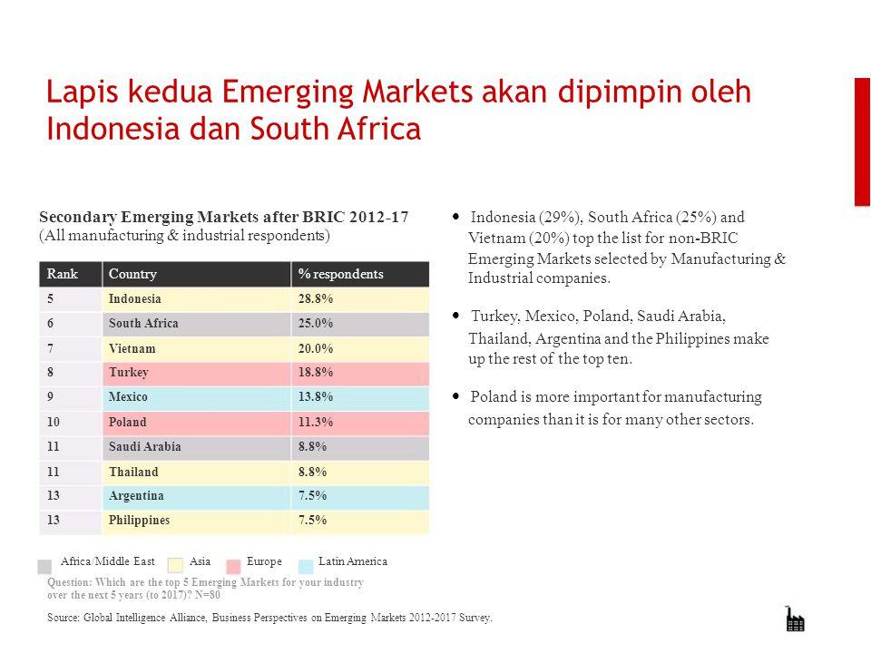 Lapis kedua Emerging Markets akan dipimpin oleh