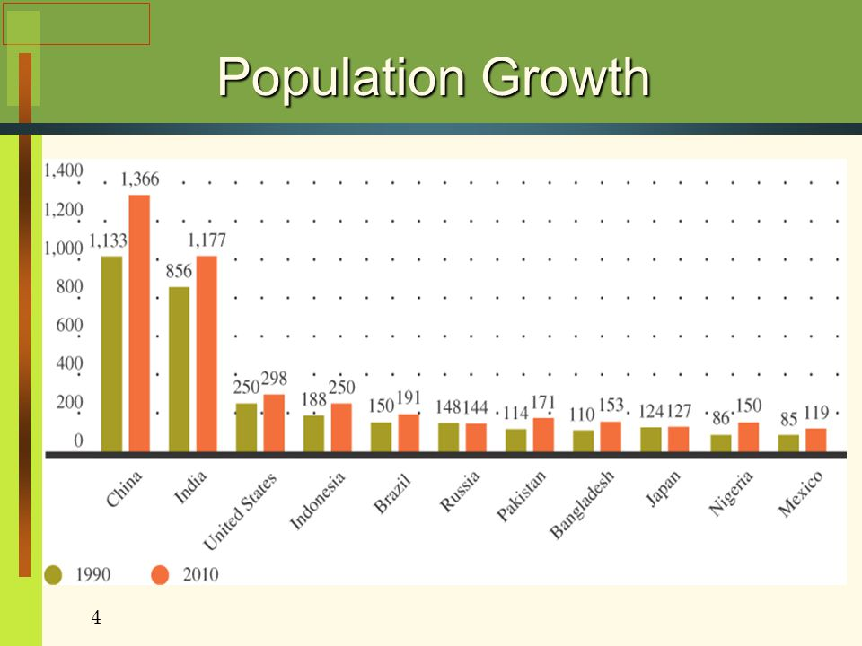 Population Growth Figure 8.3