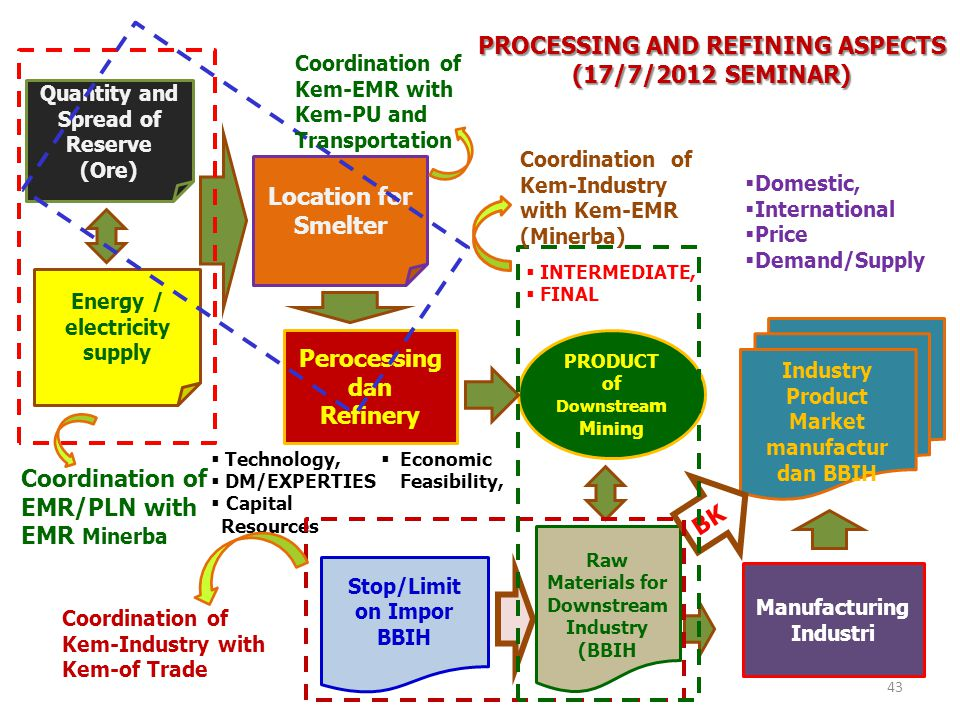 PROCESSING AND REFINING ASPECTS (17/7/2012 SEMINAR)