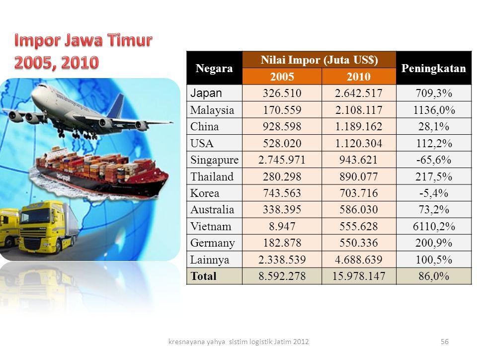 kresnayana yahya sistim logistik Jatim 2012