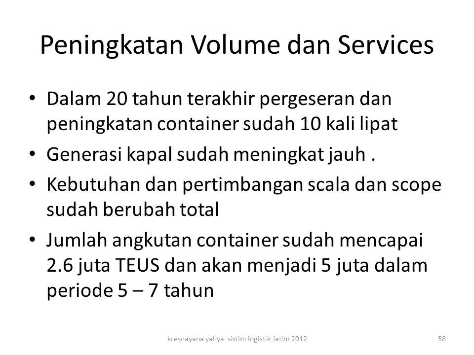 Peningkatan Volume dan Services