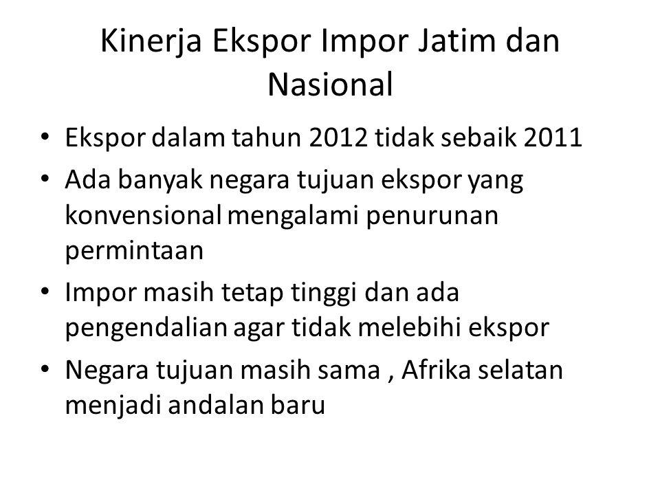 Kinerja Ekspor Impor Jatim dan Nasional