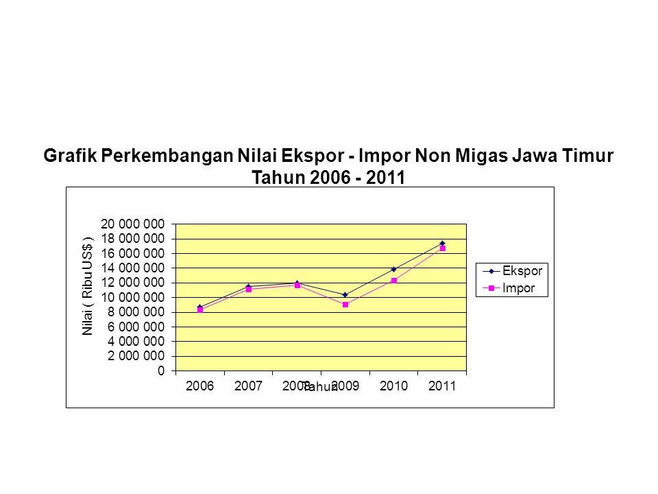 Grafik Perkembangan Nilai Ekspor - Impor Non Migas Jawa Timur