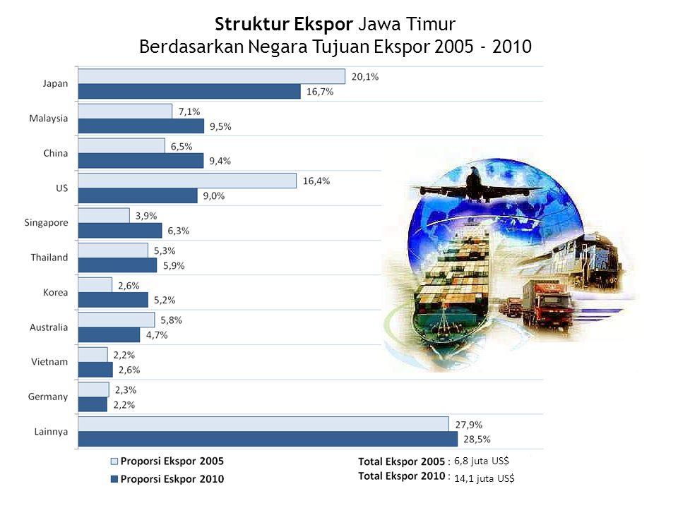 Struktur Ekspor Jawa Timur Berdasarkan Negara Tujuan Ekspor 2005 - 2010