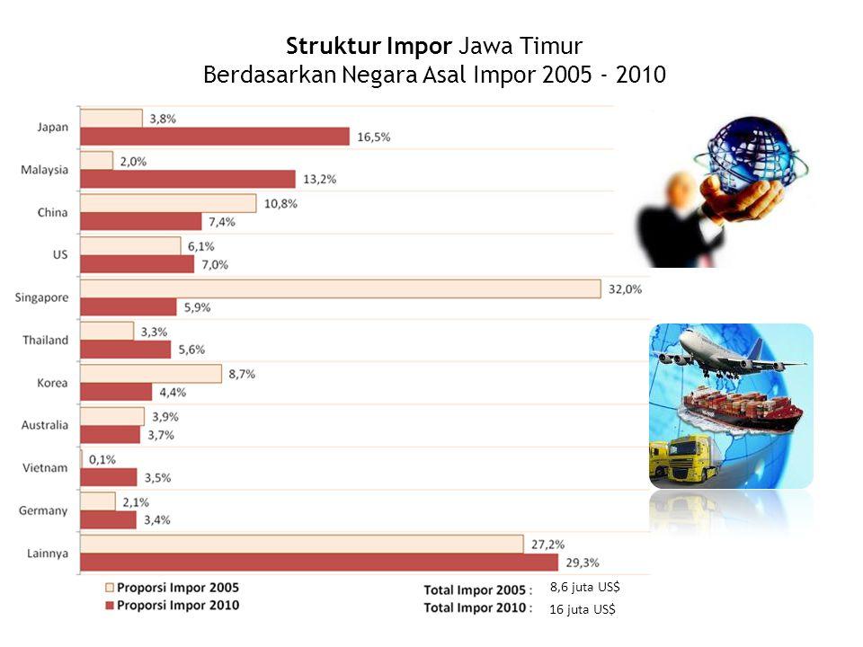Struktur Impor Jawa Timur Berdasarkan Negara Asal Impor 2005 - 2010