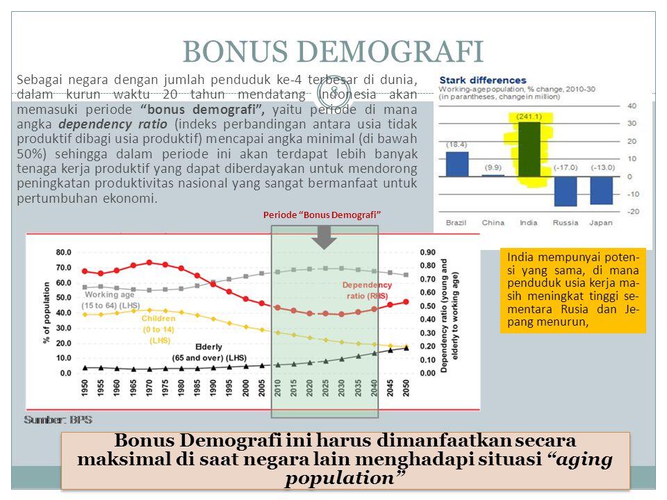 Periode Bonus Demografi