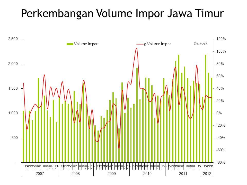 Perkembangan Volume Impor Jawa Timur