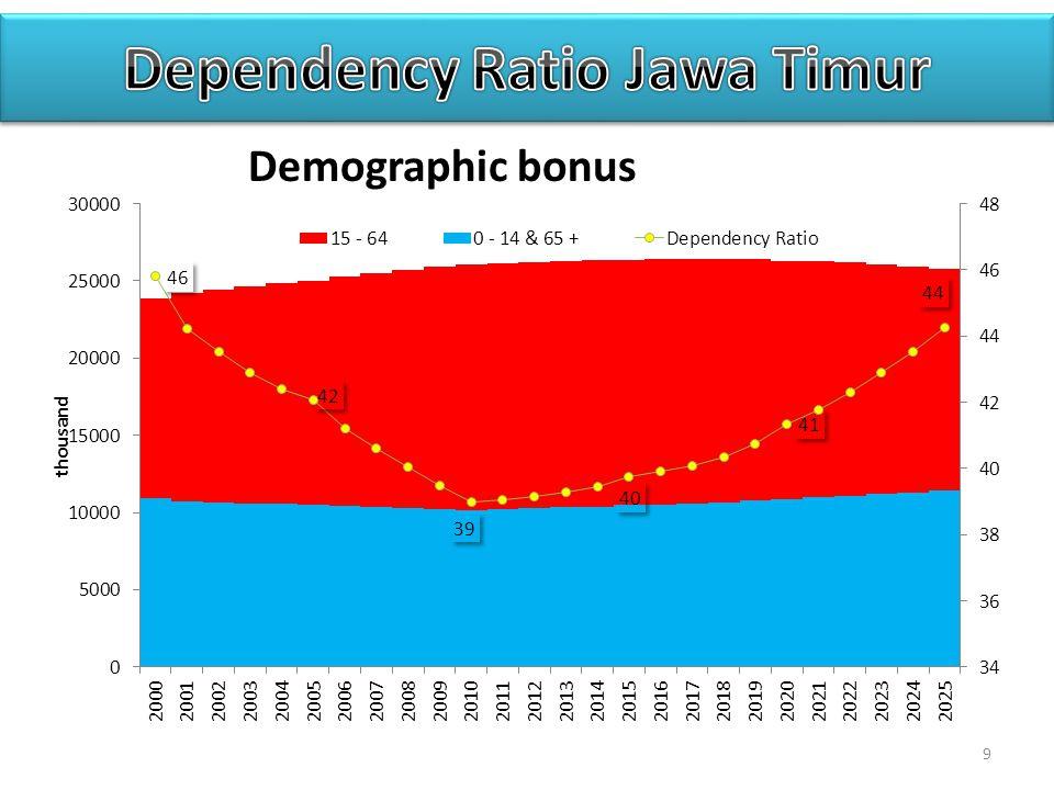 Dependency Ratio Jawa Timur