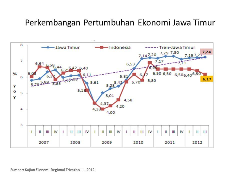 Perkembangan Pertumbuhan Ekonomi Jawa Timur