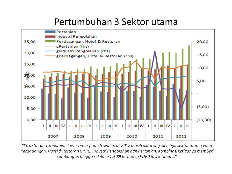 Pertumbuhan 3 Sektor utama