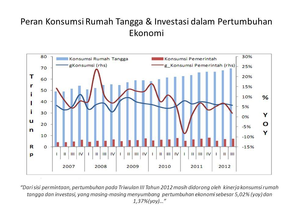 Peran Konsumsi Rumah Tangga & Investasi dalam Pertumbuhan Ekonomi