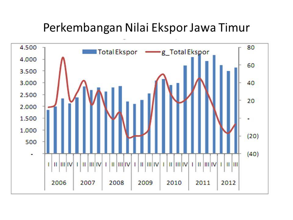Perkembangan Nilai Ekspor Jawa Timur