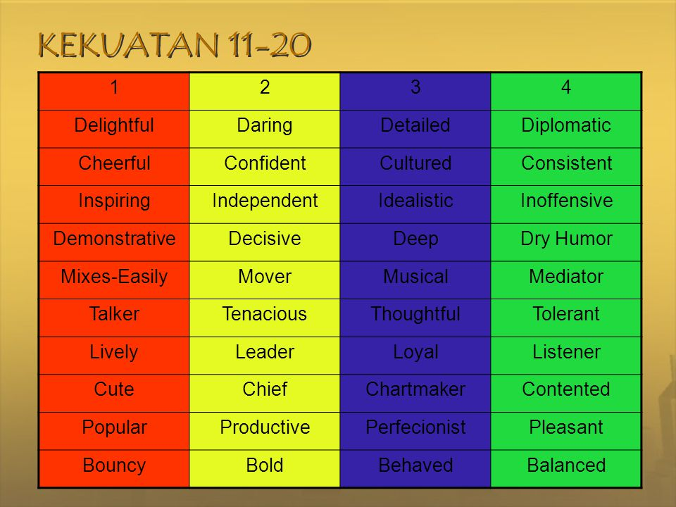 KEKUATAN 11-20 1 2 3 4 Delightful Daring Detailed Diplomatic Cheerful