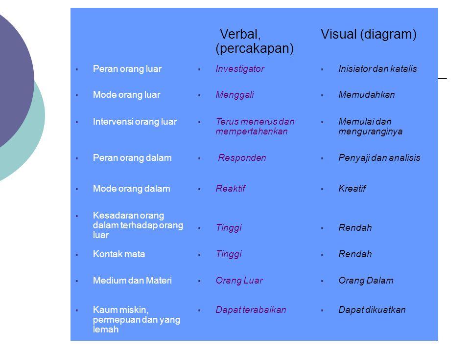 Verbal, (percakapan) Visual (diagram) Peran orang luar Investigator