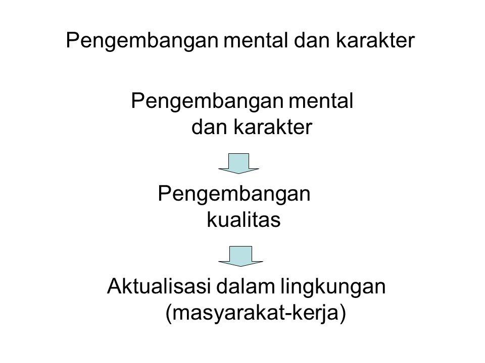 Pengembangan mental dan karakter