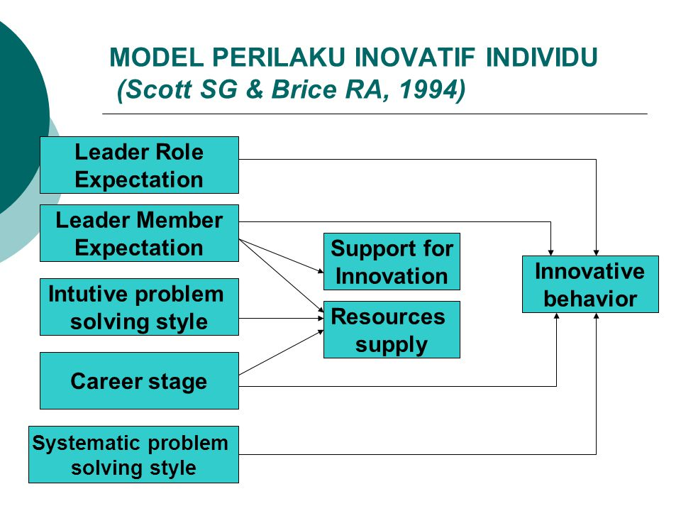 MODEL PERILAKU INOVATIF INDIVIDU (Scott SG & Brice RA, 1994)