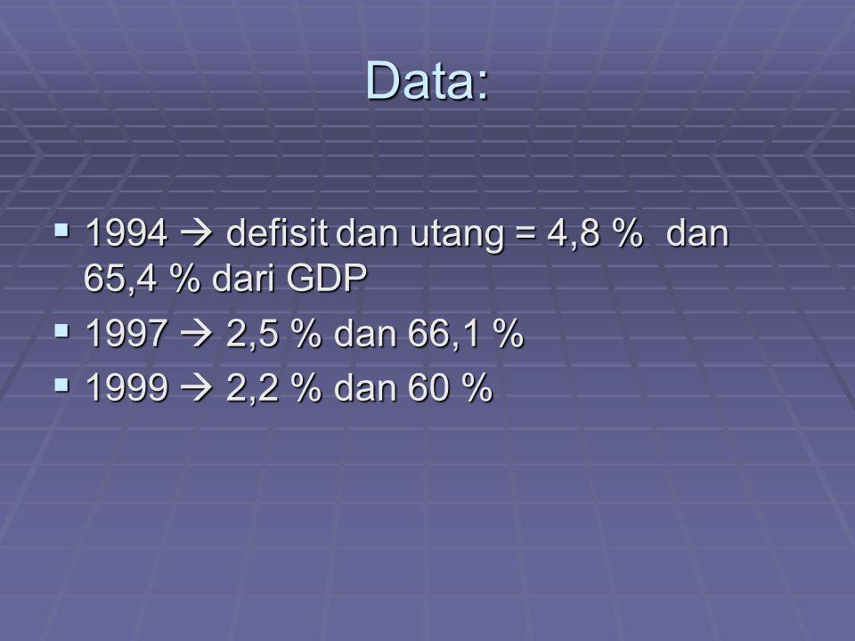 Data: 1994  defisit dan utang = 4,8 % dan 65,4 % dari GDP